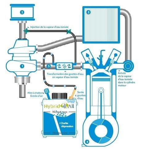 eco leau en bretagne le moteur eau n est plus un mythe mais une r alit hybride eau. Black Bedroom Furniture Sets. Home Design Ideas